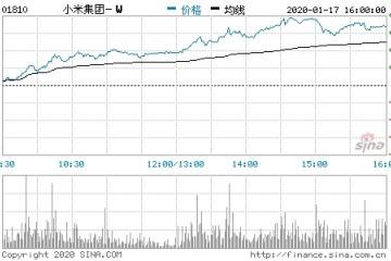 小米有望被归入恒指股价涨近7%市值破3100亿港元