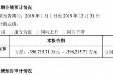 华谊巨亏近40亿打响2020年保壳之战