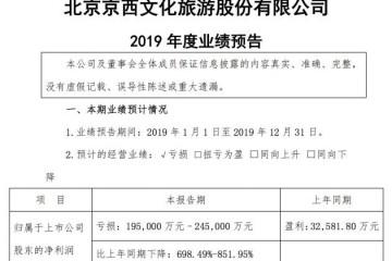 北京文明估计2019年全年至少亏本19.5亿元
