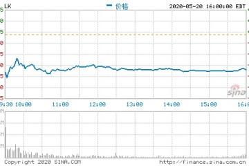 瑞幸咖啡周三复牌遭兜售收盘股价大跌35.76%