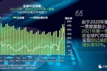 Canalys2021年第一季度全球PC市场猛增55%达到8270万台