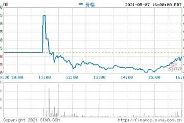 洋葱集团正式登陆纽交所首日高开最终收跌逾3%