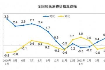 国家统计局4月CPI同比上涨0.9%PPI同比上涨6.8%