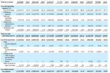 每日优鲜冲刺美股毛利11.9亿调整后净亏15.9亿