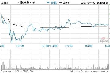 43岁何小鹏率先二次IPO敲钟市值2800亿