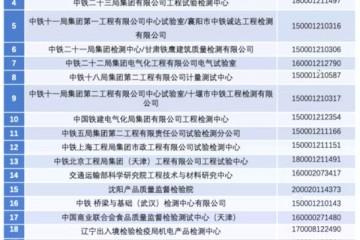 市场监管总局注销23家检验检测机构资质认定证书